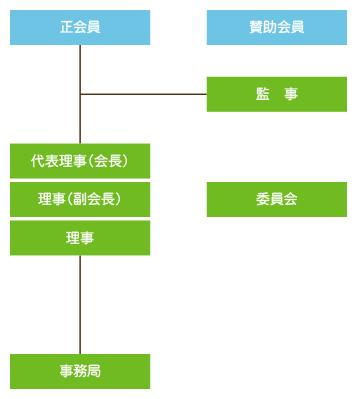 富山県優良住宅協会 組織図